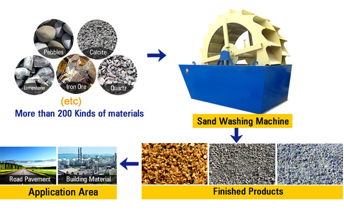 Sand Washer Material Processing
